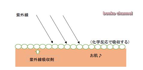 吸収剤図2