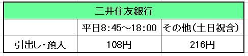 セブン三井住友ATM手数料