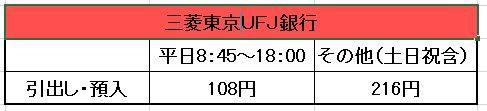 三菱東京ufjATM手数料