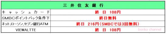 三井住友銀行休日ATM手数料